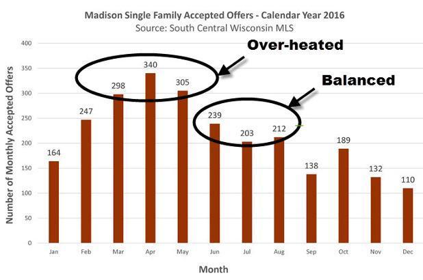 madison_single_family_home_aos_by_season_704.jpg