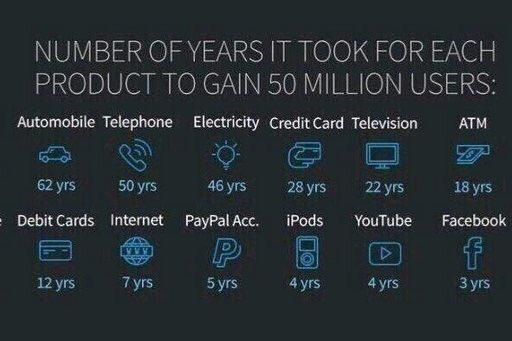 years-to-reach-50-millions-users.jpg
