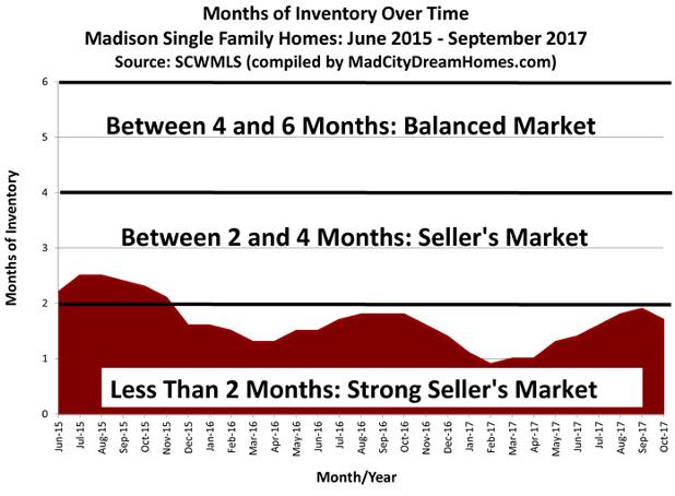 madison_single_family_home_inventory_over_time_oct_2017_696_01.jpg