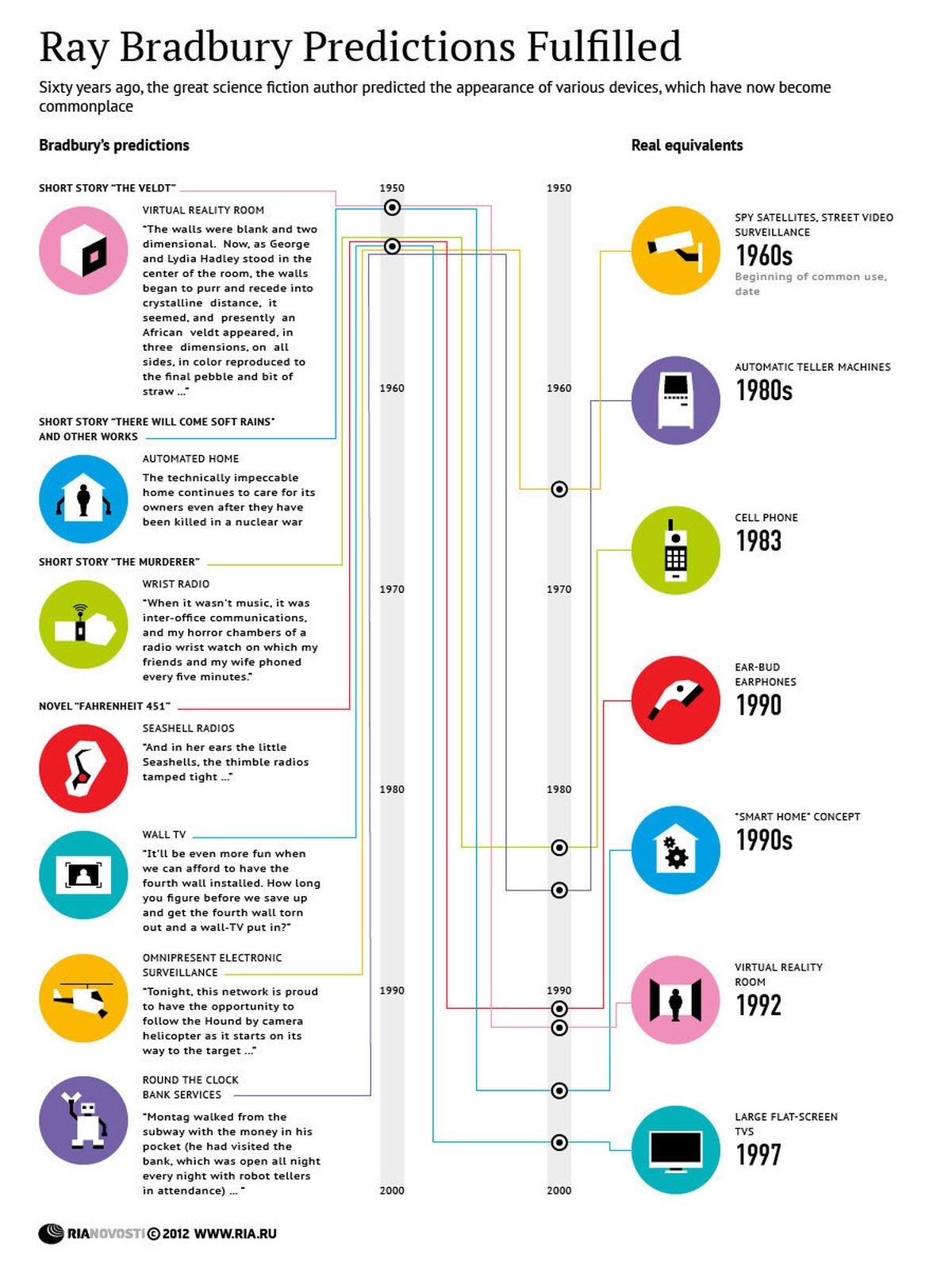 00-ria-novosti-infographics-ray-bradburys-prophecies-fulfilled-2012.jpeg