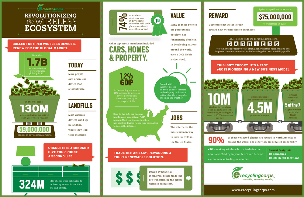 eRecyclingCorps Infographics Small.jpg