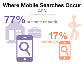 Where-mobile-searches-occur.jpg