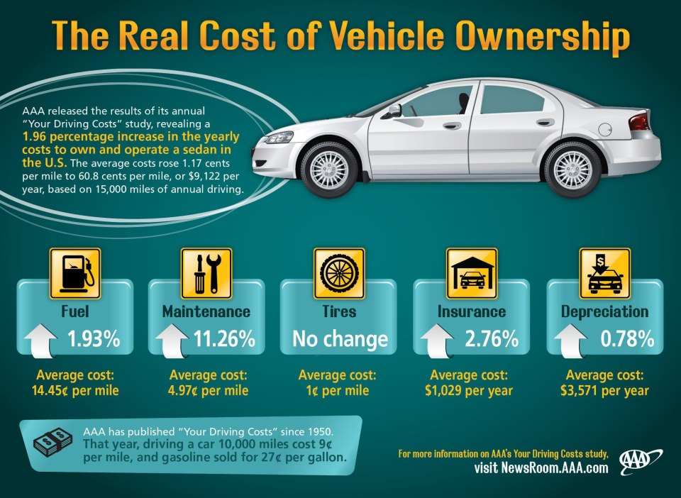 real cost of vehicle ownership.jpg