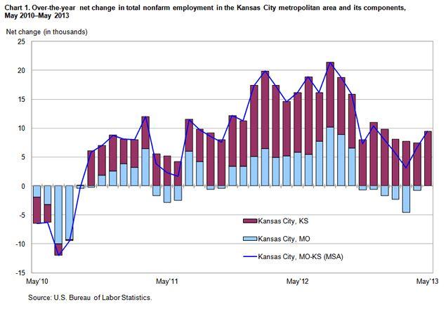 KS Tax Cuts Working Graph.jpg