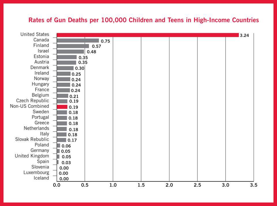 rates of child gun deaths.jpg