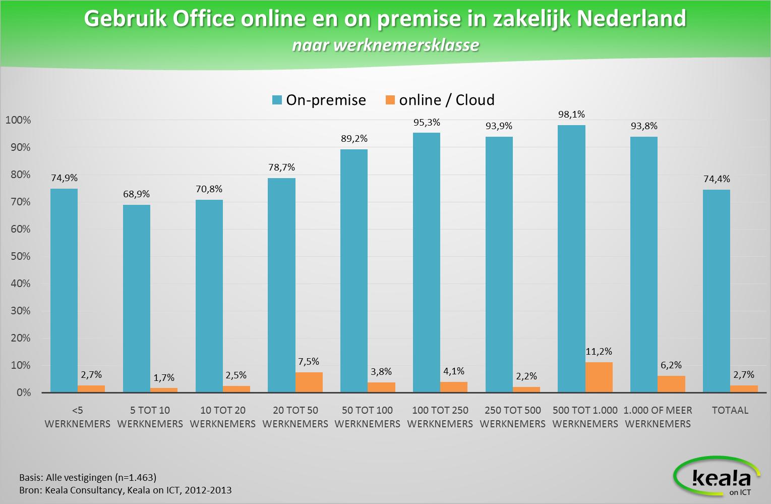 Grafiek - Gebruik Office online en on-premise in zakelijk Nederland (naar werknemersklasse).png