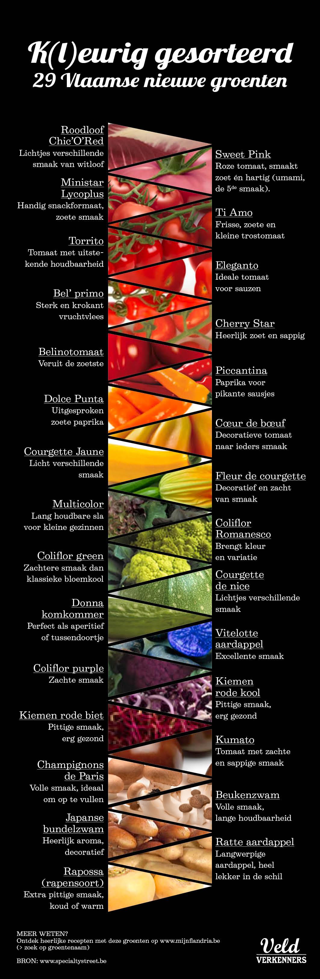 Infografiek_nieuwe groenten.jpg