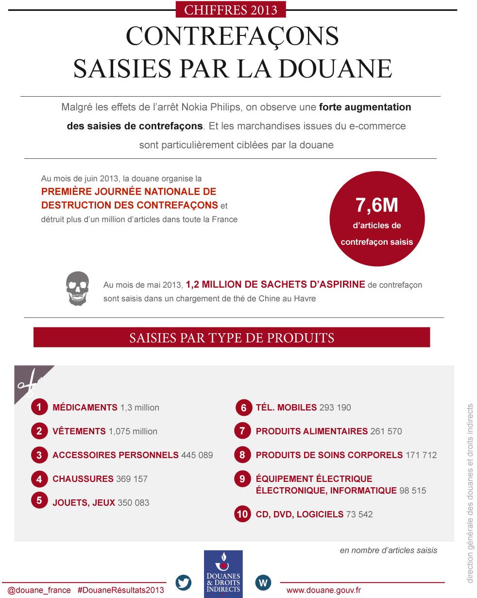 #DouaneRésultats2013_Infographie-Contrefaçon.jpg