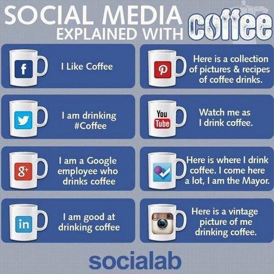 SocialMedia-Explained_with_coffee.jpg