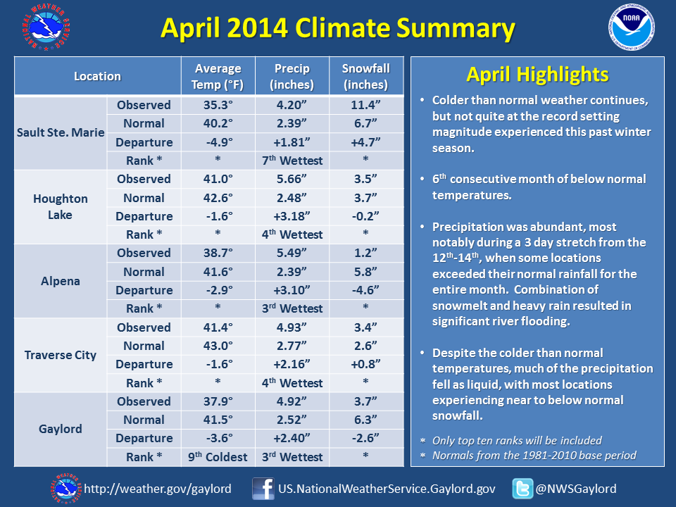 April 2014 Climate Summary.png