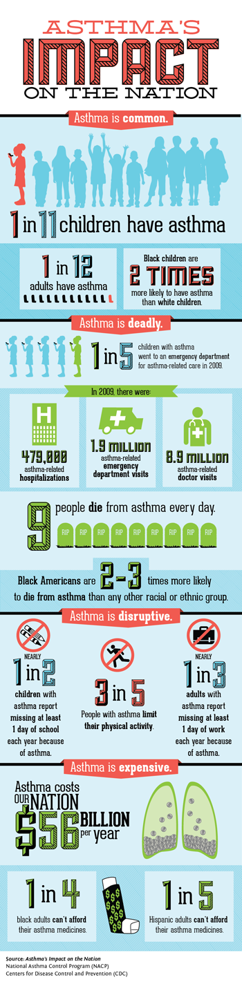asthma_impacts_infographic350.png