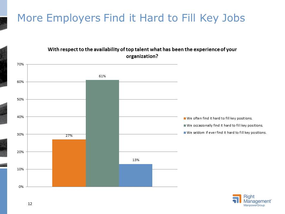 Right Management - Talent Management Survey -  More employers find it hard to fill key jobs.jpg