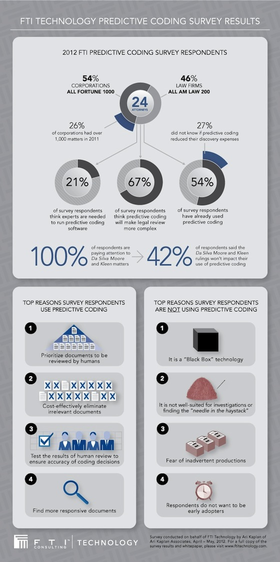 predictive-coding-infographic-vert-072512.jpg