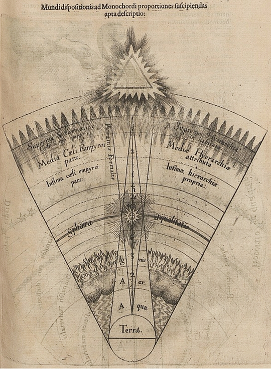 chordRobert Fludd - Utriusque Cosmi.jpg