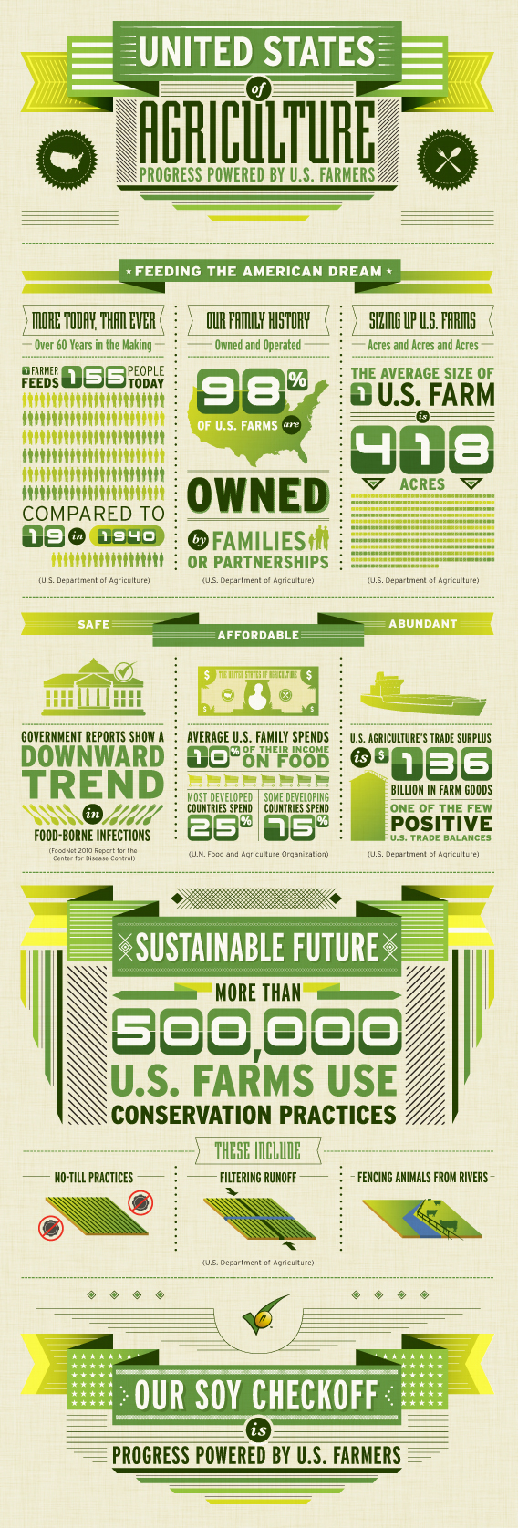 44321_FINAL_Food_System_Infographics.jpg
