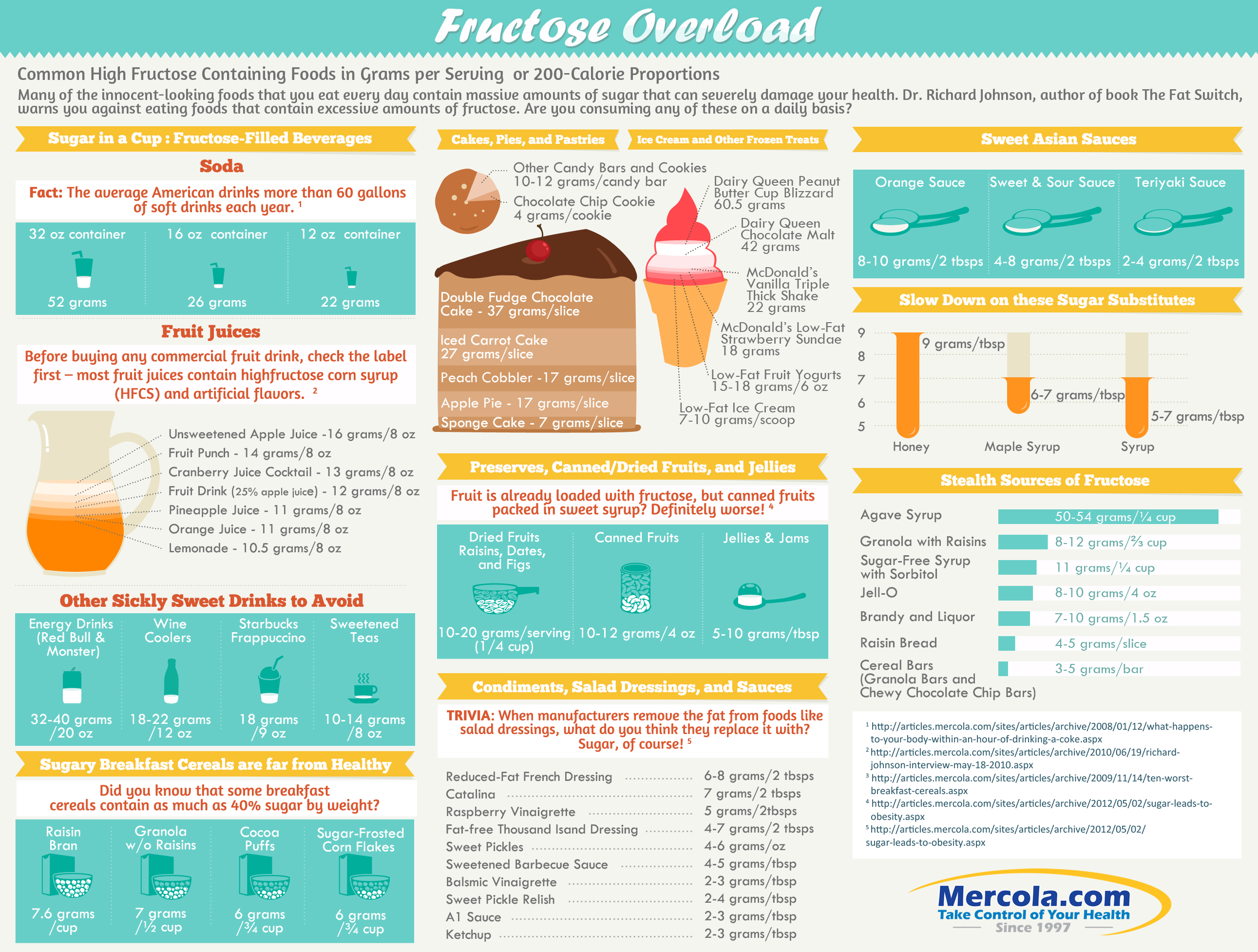 2012-10.05 Infographic - FructoseOverload.jpg