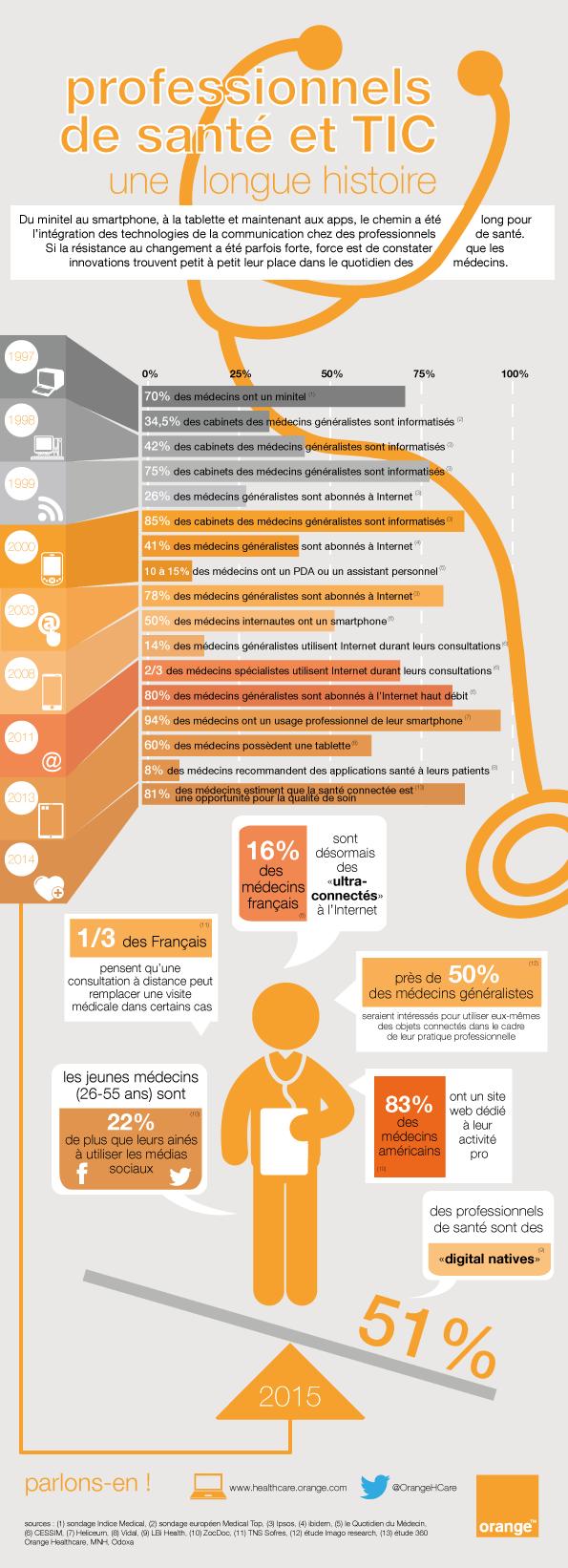 infographie---professionnels-de-santé-et-informatique-FR.png