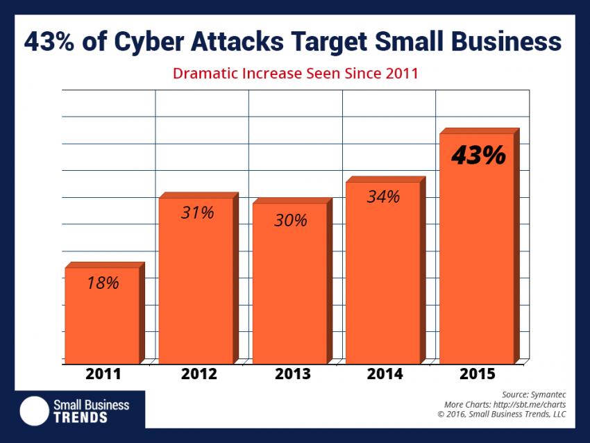 cyber-attacks-850x638[1].png