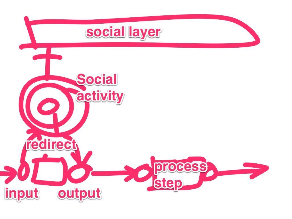 Social BPM vision by Rawn Shah