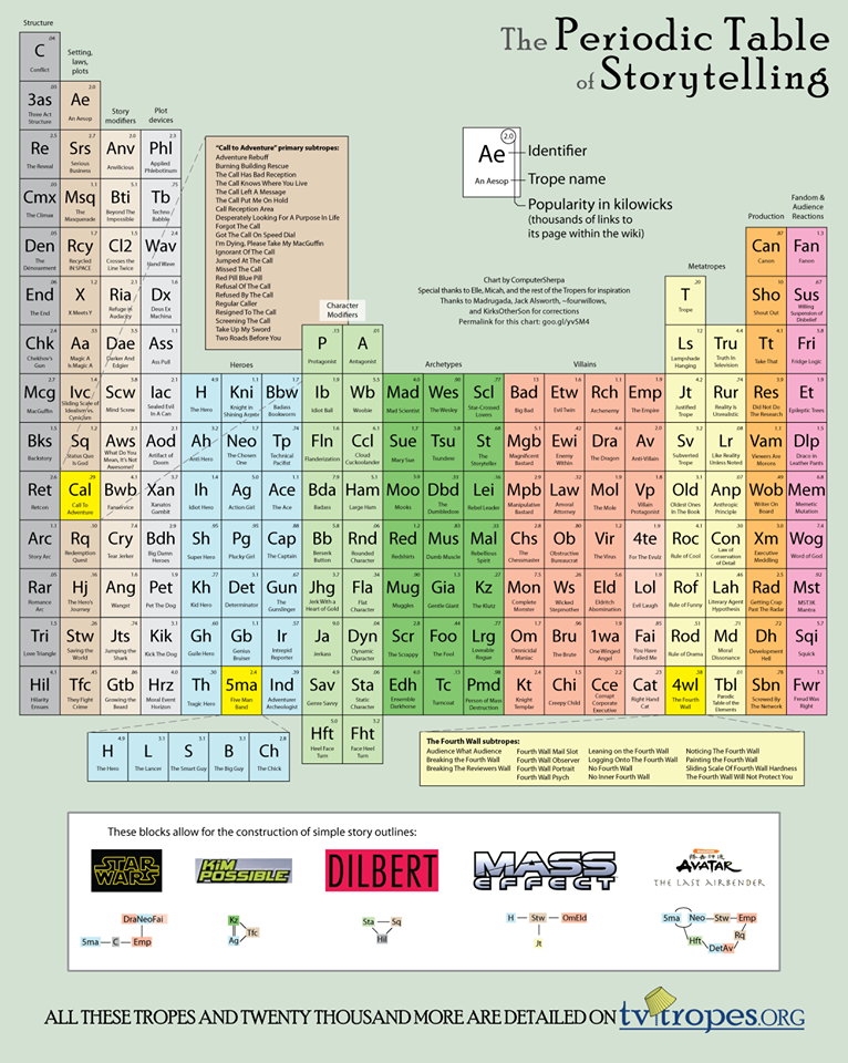 periodic table story telling.png