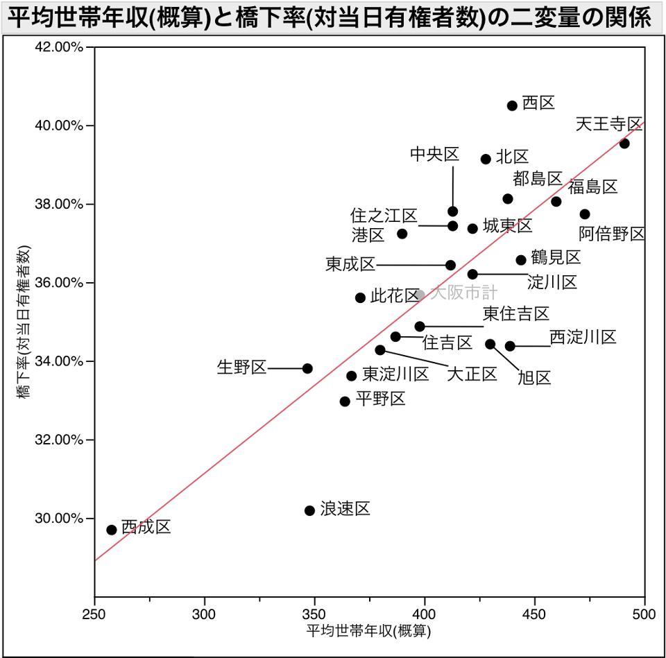 平均世帯年収との相関.jpg
